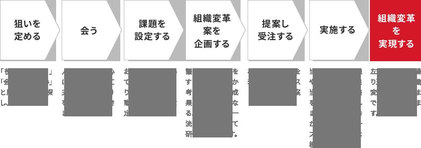 狙いを定める→会う→課題を設定する→組織変革案を企画する→提案し、受注する→実施する→組織変革を実現する